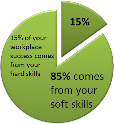 the importance of skills in producing success This list of skills is much more of a list of important skills to have for success in life than the traditional reading, writing, and arithmetic reading, writing, and arithmetic seem like more basic knowledge that should be background skills underlying the others.